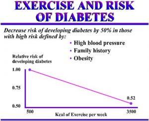diabetes-exercise